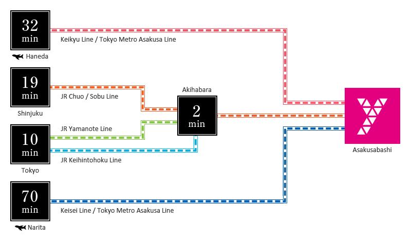 access ways